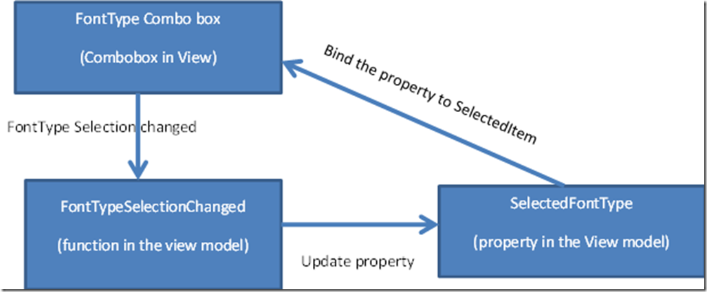 Persisting Combo box SelectedItem – Caliburn Micro | Sony Arouje